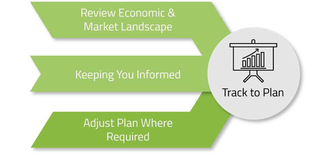 investment tracking